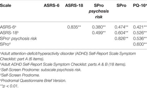 Frontiers | Symptom Overlap and Screening for Symptoms of