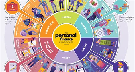 Infographic: The Personal Finance Landscape