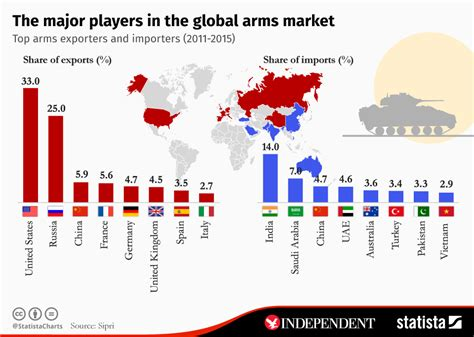 Chart: The major players in the global arms market   Statista