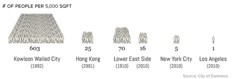 This Fascinating City Within Hong Kong Was Lawless For