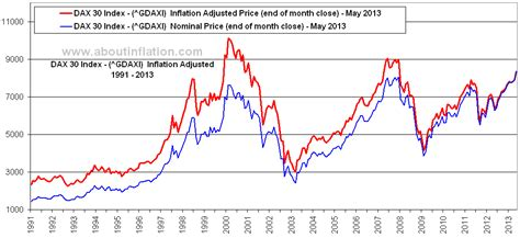 DAX 30 vs Inflation - About Inflation