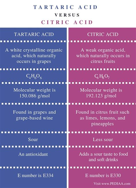 Difference Between Tartaric Acid and Citric Acid - Pediaa