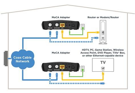 Connect your TV via Ethernet with MoCA adapter