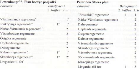 What the Sources Say about the Armies' Order of Battles at