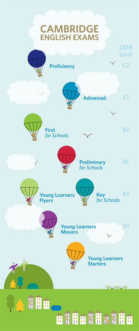 Young Learners (YLE) - GPEX Central